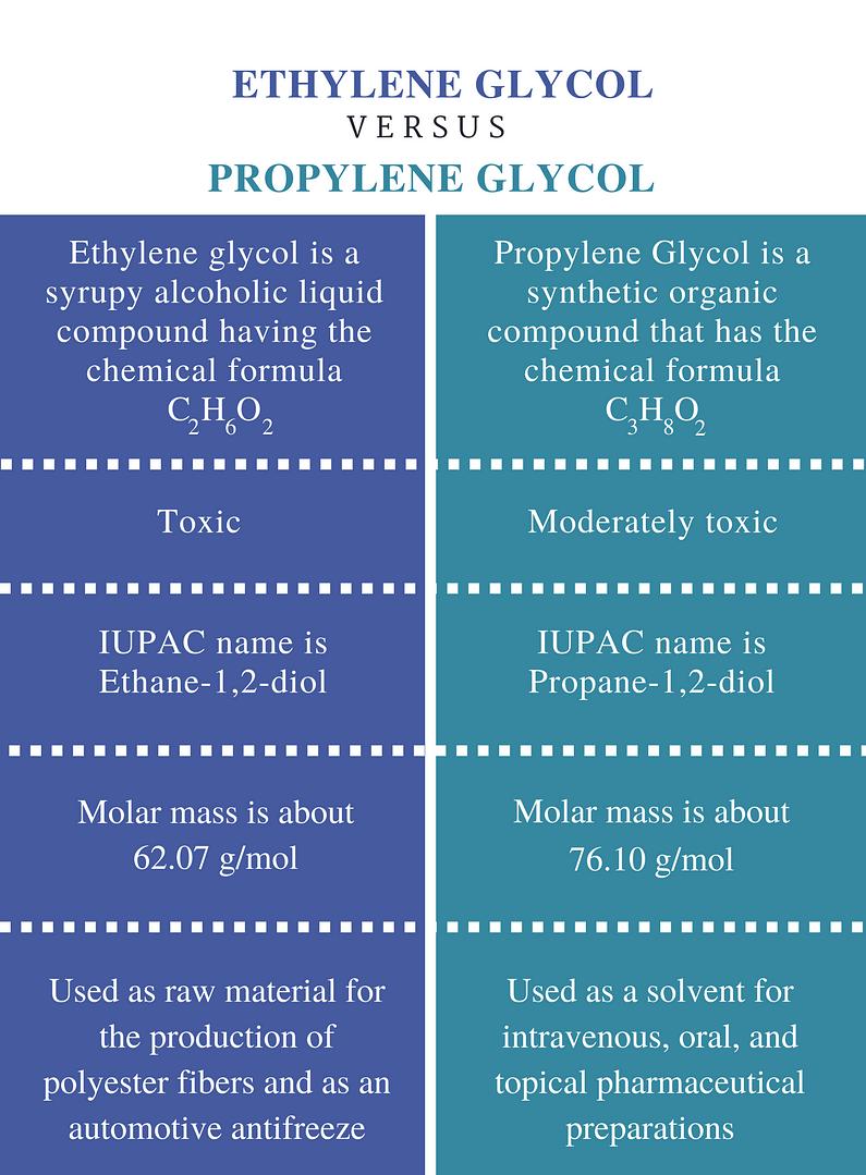 viziunea propilen glicolului