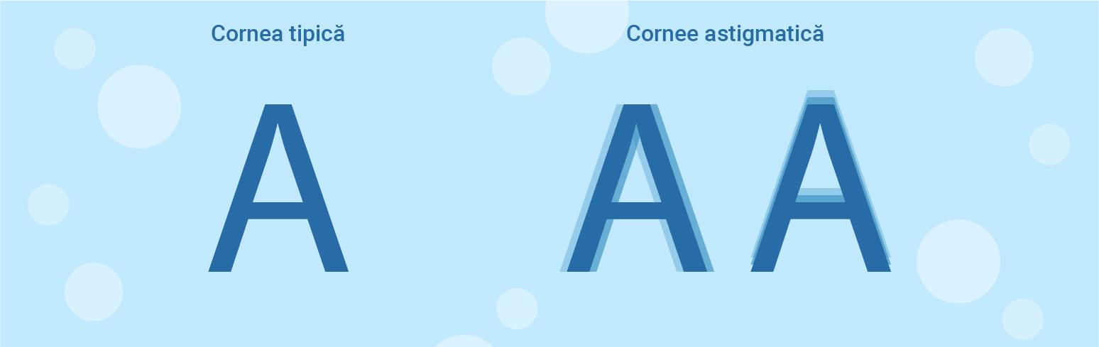 Cum să vă testați viziunea pentru astigmatism la domiciliu cu ajutorul testelor online?