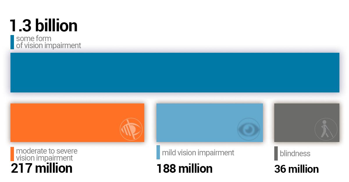 dimensiunea literelor tabelului de testare a vederii tratamentul vederii încețoșate