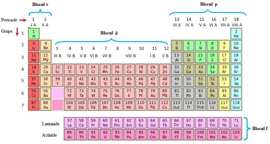 tabelul structurii și funcției viziunii