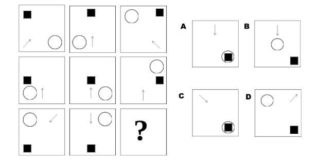 teste pentru pătrate de vedere