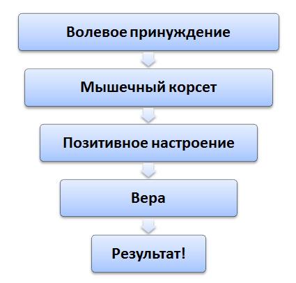 principalele caracteristici ale vederii legate de vârstă minus 3 vizualizare