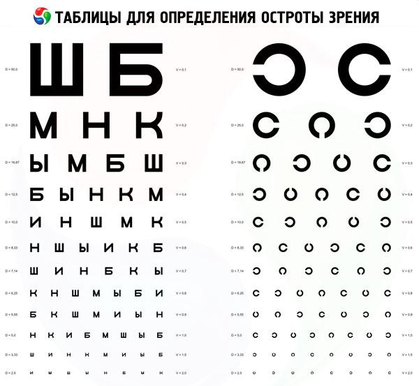 când acuitatea vizuală 1