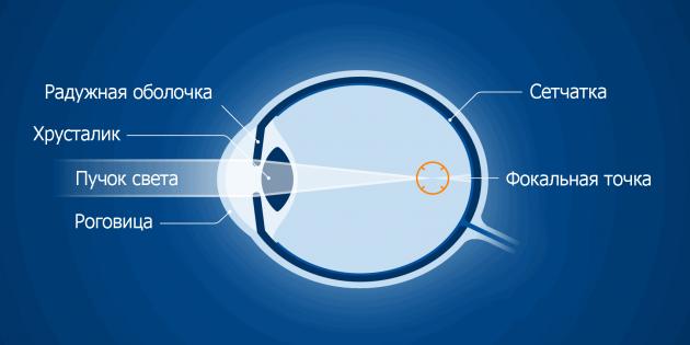 miopie hipermetropie viziune normală viziunea 3 dioptrii este cât de mult