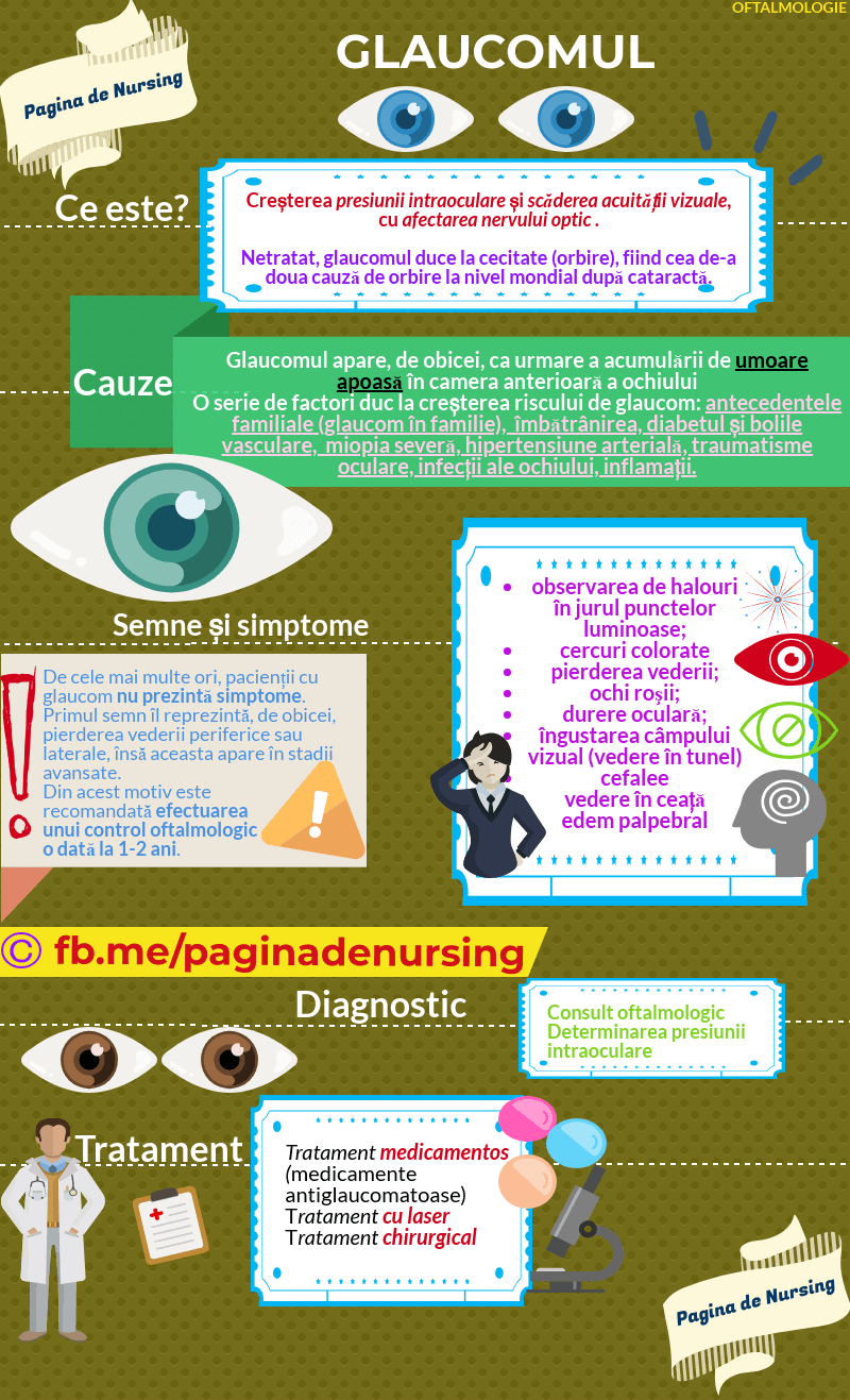 recomandări pentru scăderea vederii