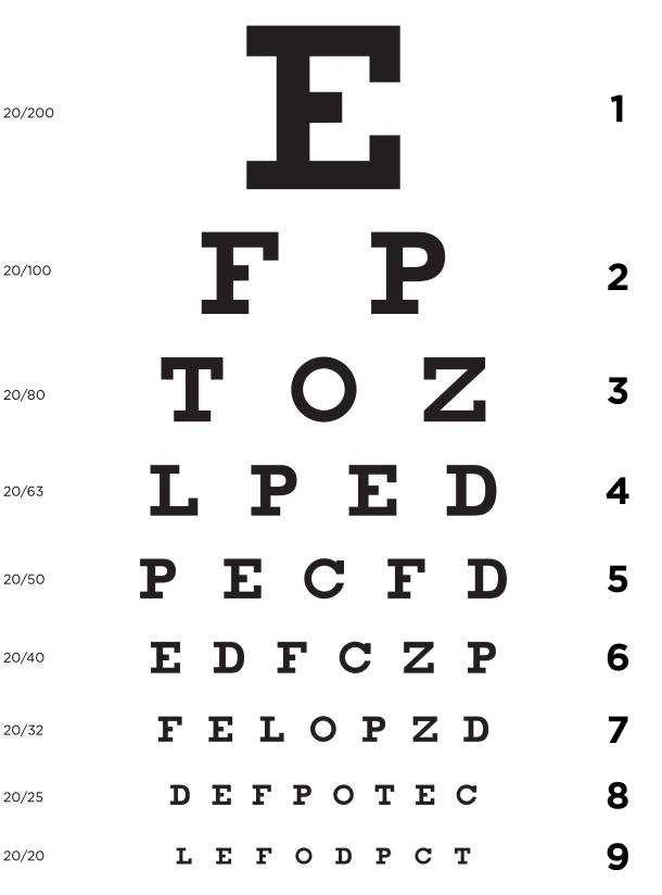 tipuri de tabele de testare a vederii